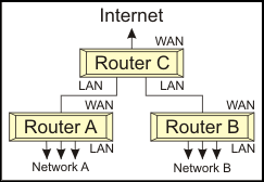 File:Isolated Networks.png